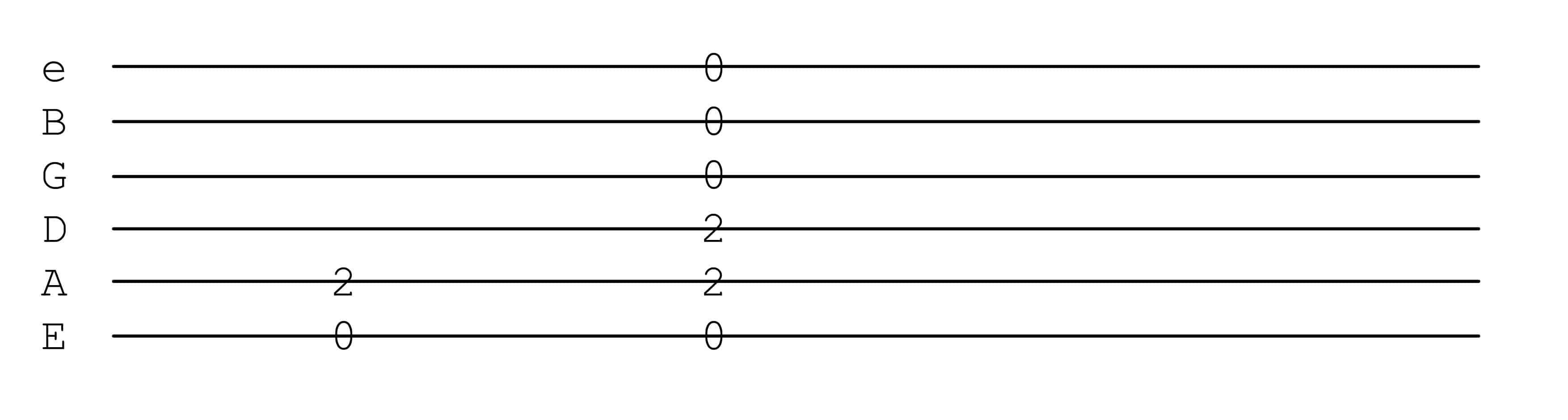 How To Read Guitar Tab Why It S Useful And Why It S Not